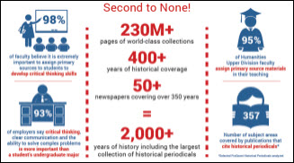 Primary Sources Infographic
